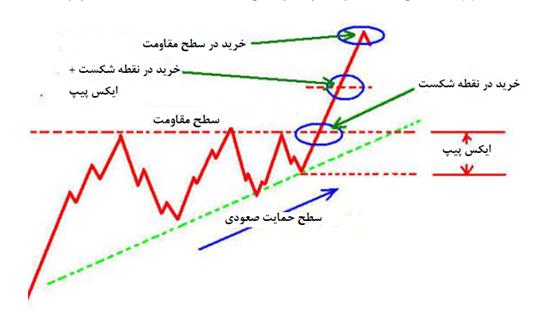 الگوی مثلث صعودی