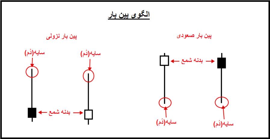 عکس 2 - پرایس اکشن چیست؟