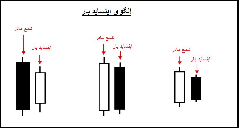 عکس1 - پرایس اکشن چیست؟