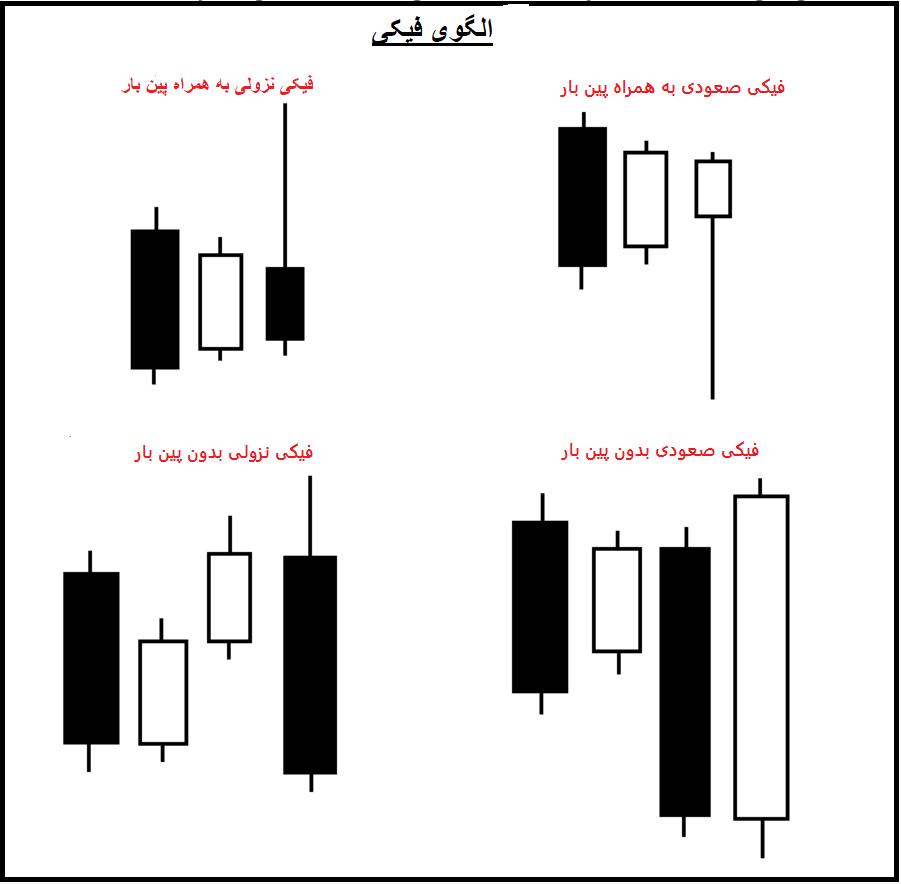 عکس3 - پرایس اکشن چیست؟