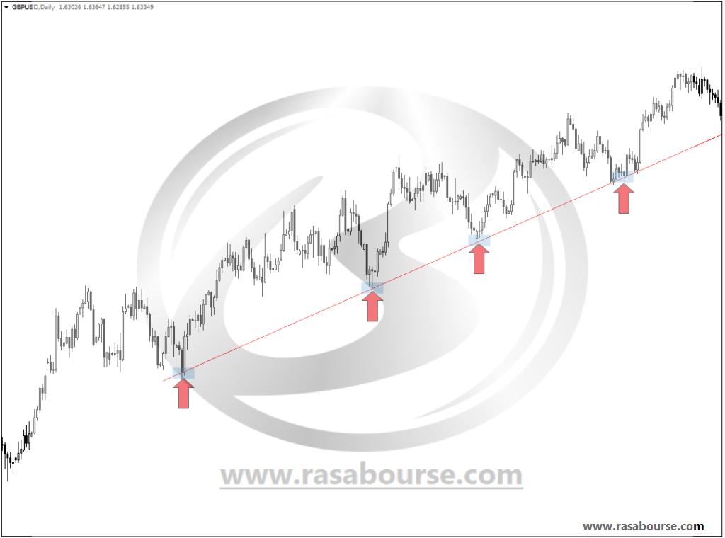 خط روند(Trend line) چیست؟