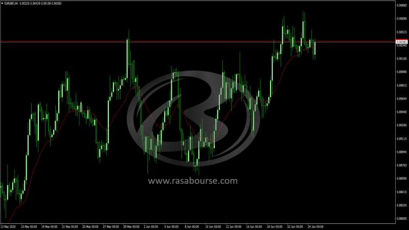 تحلیل قیمت یورو/پوند