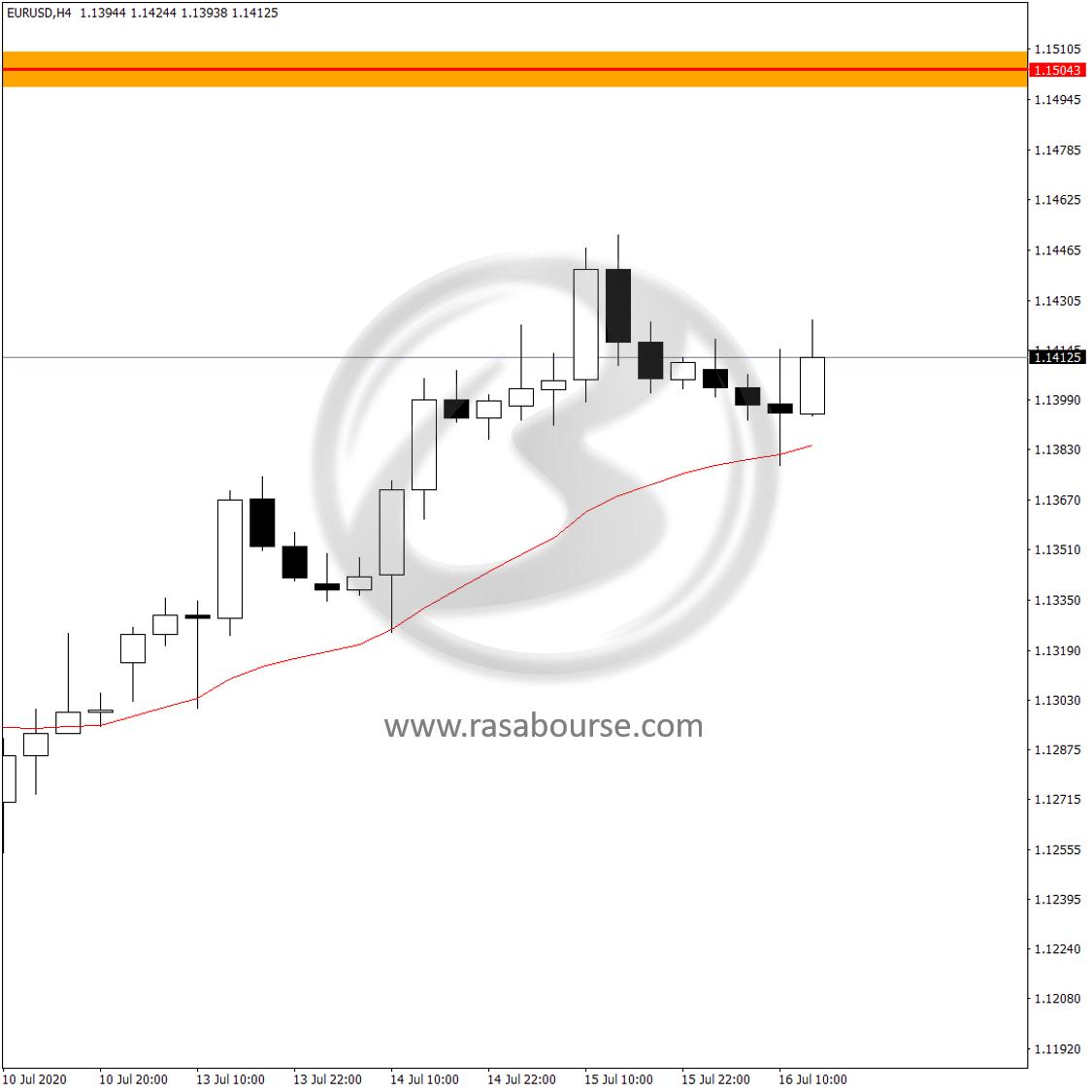 تحلیل جفت ارز یورو/دلار