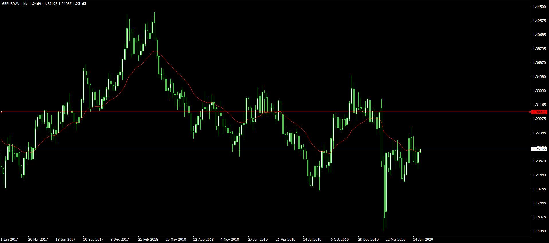 GBPUSDWeekly - تحلیل قیمت پوند/دلار در تاریخ 6 جولای(16 تیر)