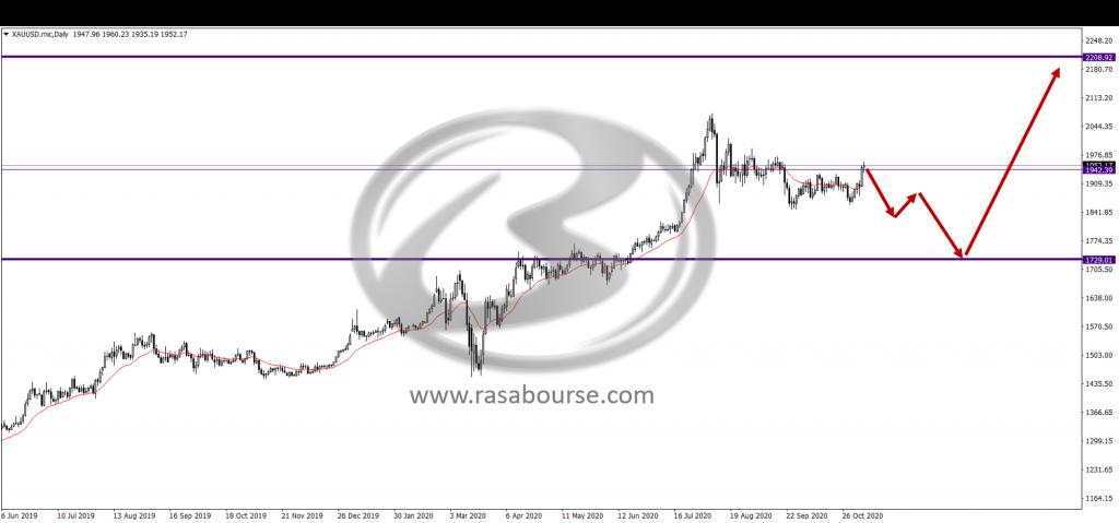 Picture1 1024x479 - تحلیل قیمت اونس جهانی طلا در تاریخ 7 دسامبر(17 آبان)