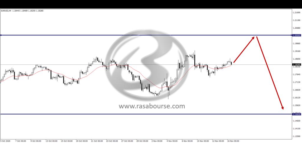 Picture2 1 1024x484 - تحلیل جفت ارز یورو دلار در تاریخ 15 نوامبر 2020(25 آبان)