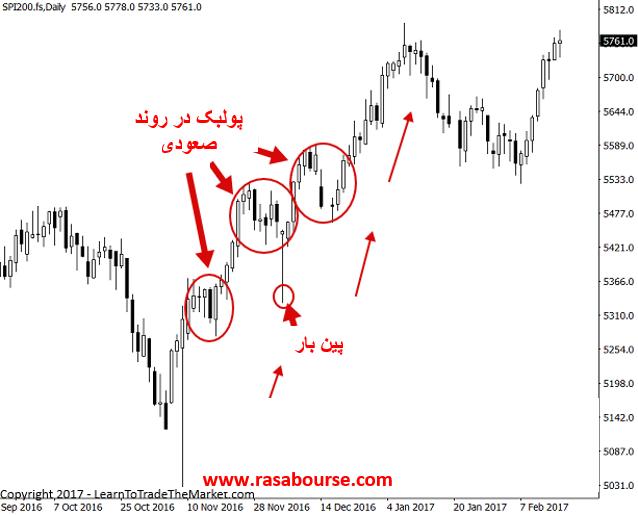 Picture2 4 - استراتژی معاملاتی پولبک