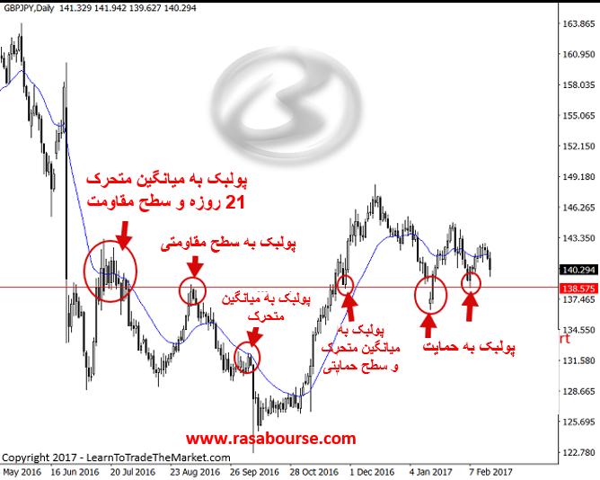 Picture4 1 - استراتژی معاملاتی پولبک