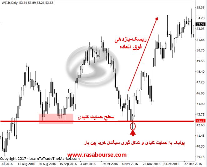 Picture6 1 - استراتژی معاملاتی پولبک