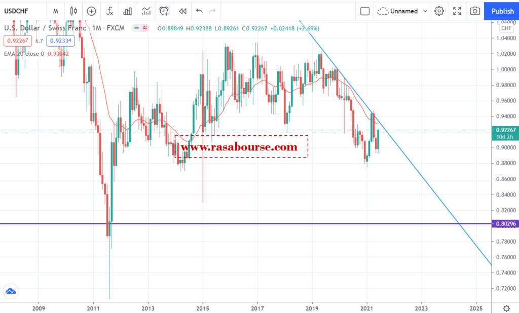 تحلیل دلار/فرانک در 21 جون