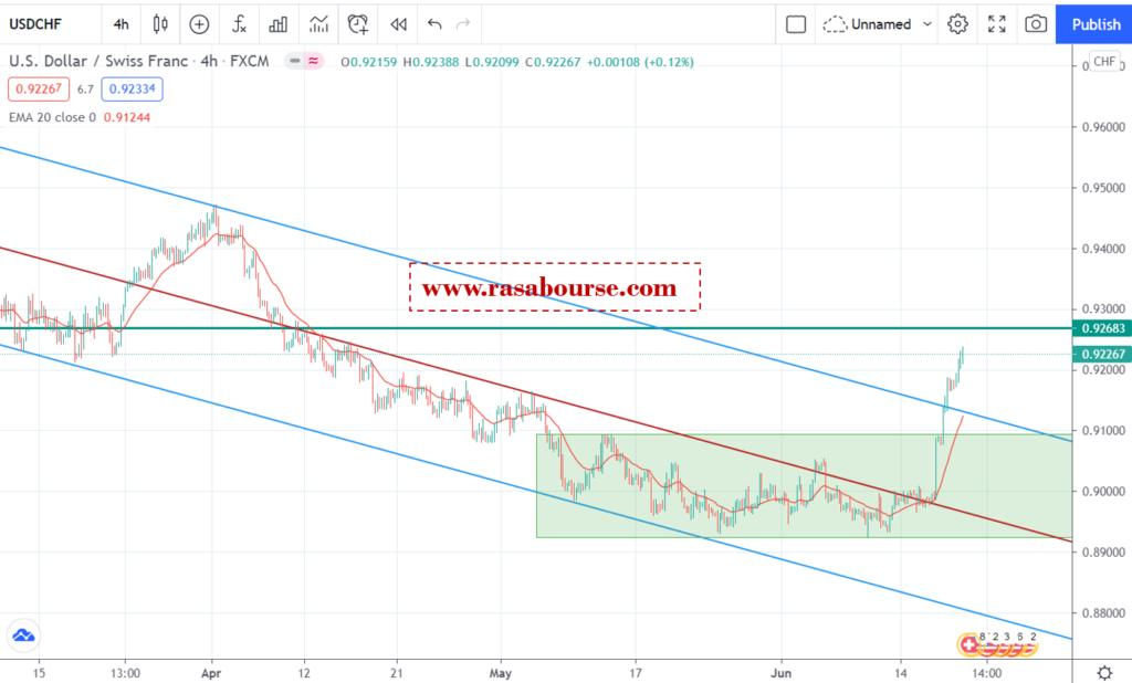 تحلیل دلار/فرانک