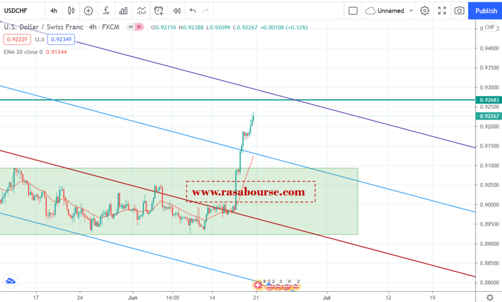 دلار/فرانک در 21 جون