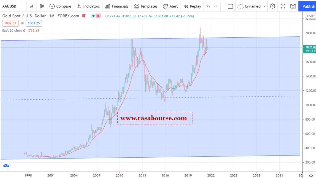Picture1 5 1024x577 - تحلیل اونس جهانی طلا در 21 تیر (12 جولای)