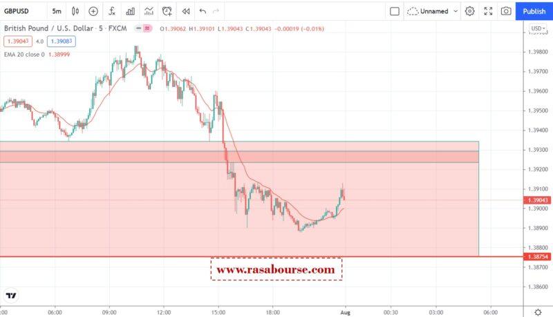 تحلیل پوند دلار در 31 جولای