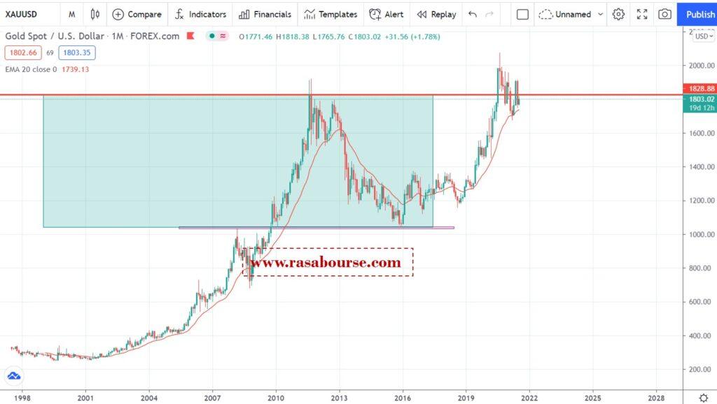 Picture2 4 1024x578 - تحلیل اونس جهانی طلا در 21 تیر (12 جولای)
