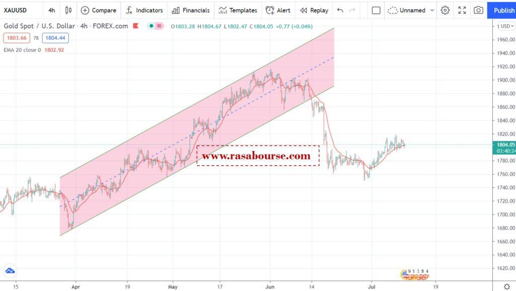 Picture3 4 1024x578 - تحلیل اونس جهانی طلا در 21 تیر (12 جولای)