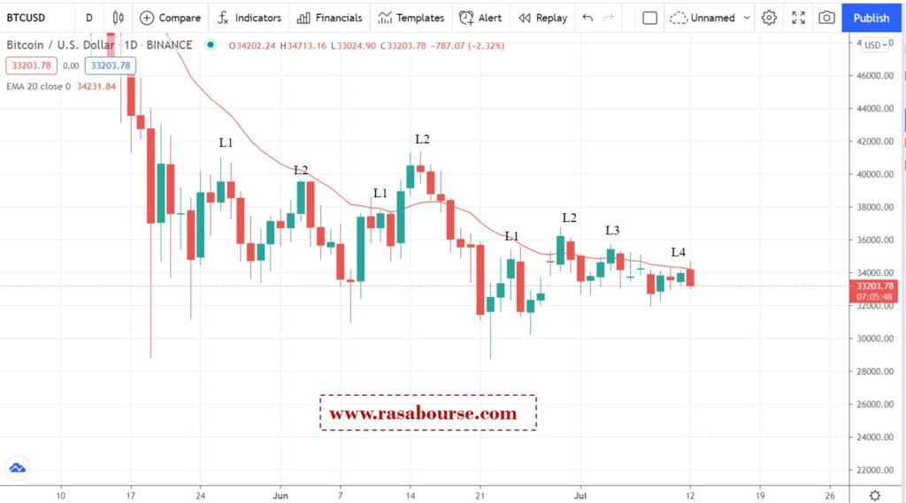 تحلیل قیمت بیتکوین در 12 جولای