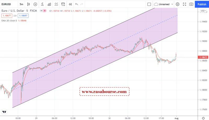 تحلیل یورو دلار 10 مرداد