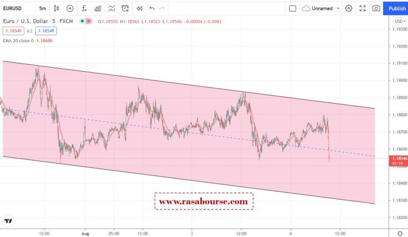 تحلیل یورو دلار 13 مرداد