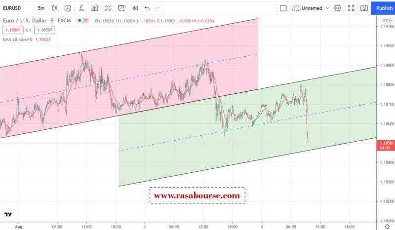 تحلیل یورو دلار 4 آگوست