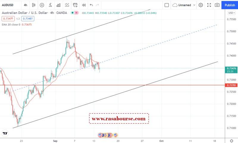 جفت ارز دلار استرالیا/دلار آمریکا 14 سپتامبر